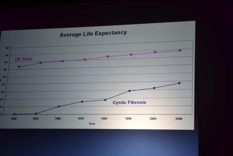 Cystic Fibrosis average life expectancy chart
